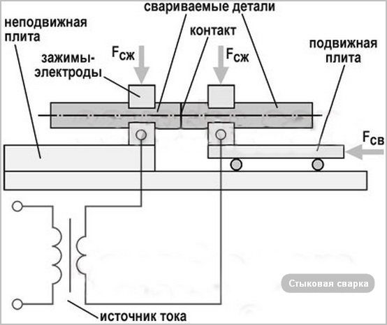 рисунок процесса