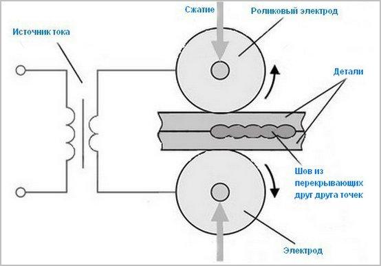 на схеме технология соединения роликами