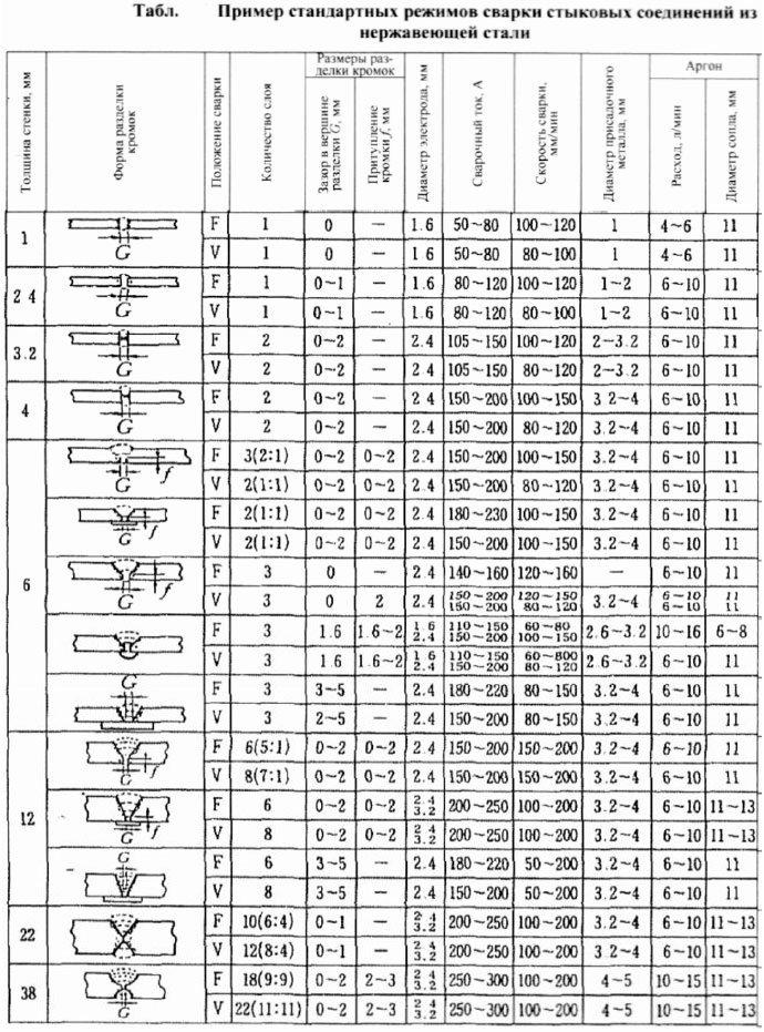 первая таблица