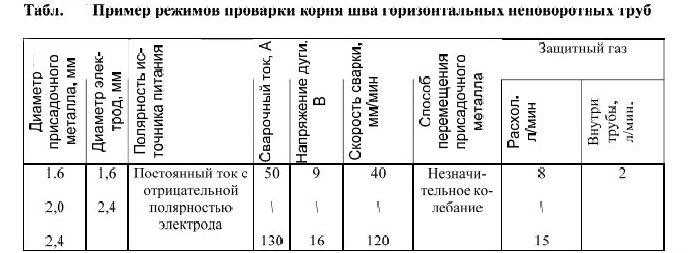 таблица для труб