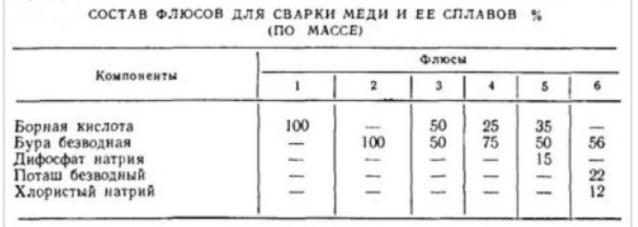 таблица флюсов