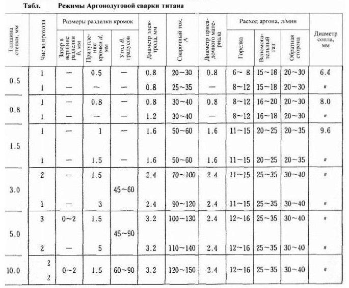 настройки режимов таблица