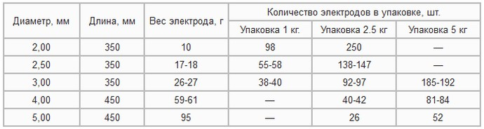 вес изделий