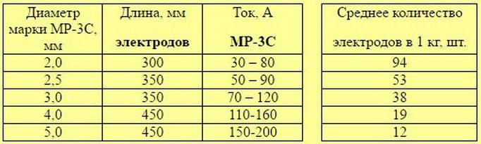 таблица настроек тока у аппарата