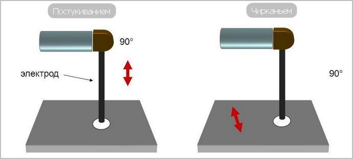 Как научиться сваривать металл инвертором