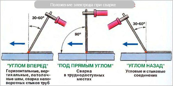 шутка, если сварка тонкого металла электродом работу вакансию Сторож