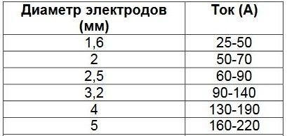 таблица для подбора силы тока