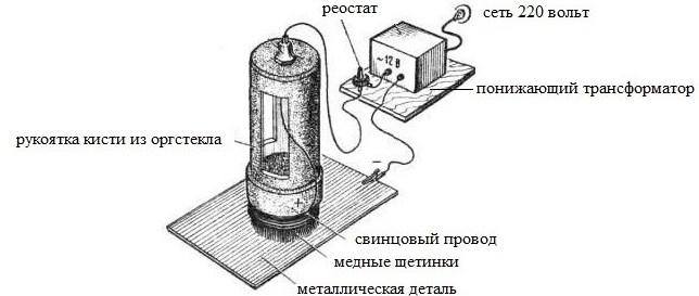 схема устройства кисти