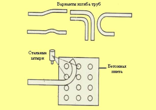 схема простого трубогиба