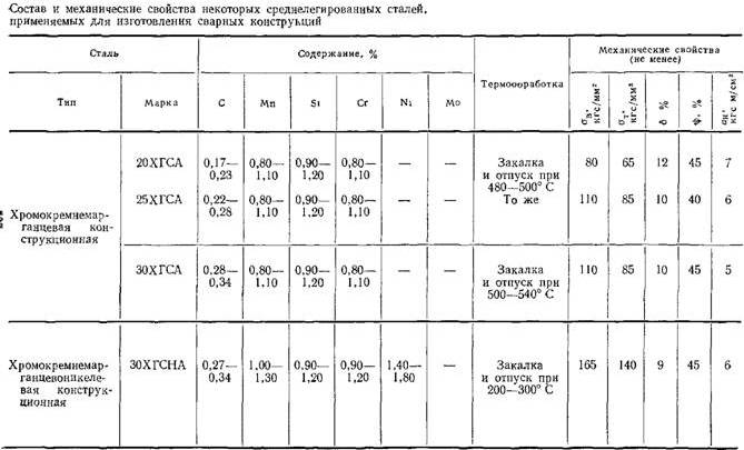таблица состав и свойства
