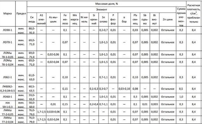 таблица состава сложных спплавов