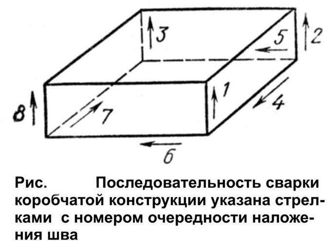 последовательность соединения листов коробки