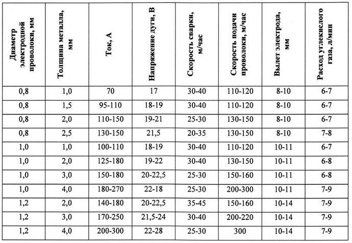 таблица для настроек