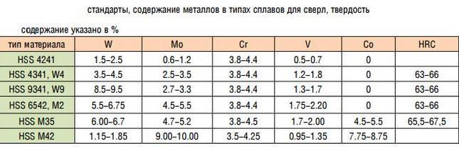 таблица твердости сплавов