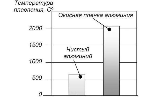 температура плавления оксида и чистого металла