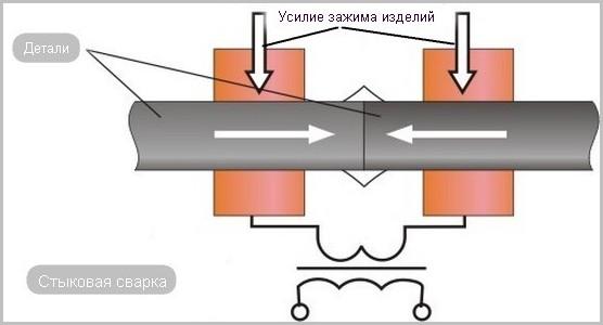 схема стыкового соединения