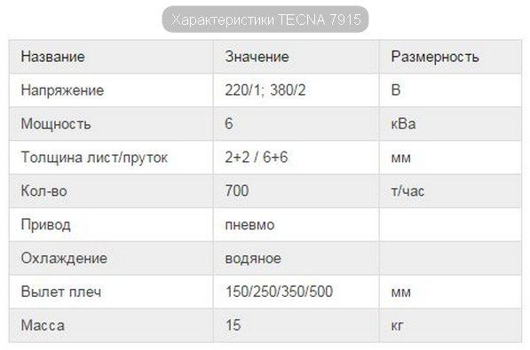 течнические характеристики TECNA 7915