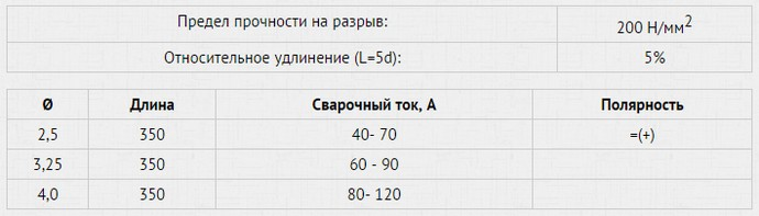 технические характеристики таблица