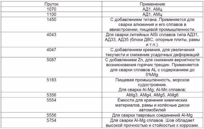 таблица присадочных материалов для автодисков