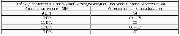 соответствие международной и российкой маркировок
