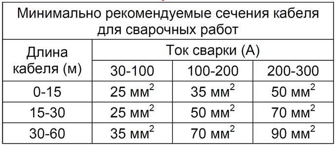 таблица рекомендованных сечений кабеля