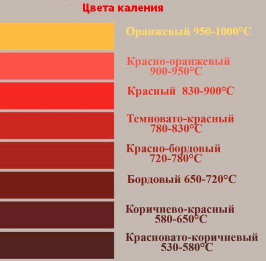 цвет каления металла
