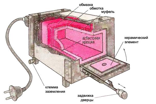 устройство муфельной печи