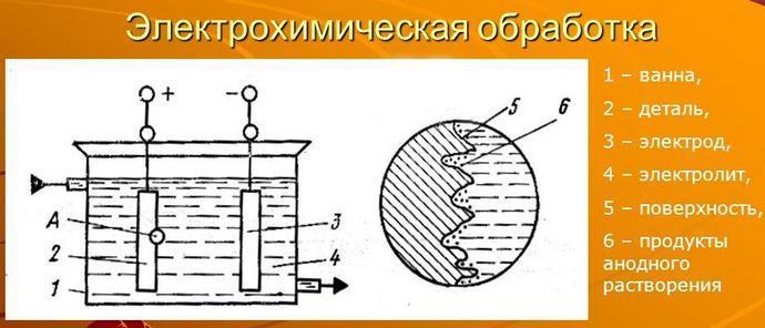 схема электрохимической обработки