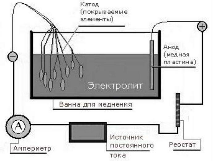 сооружение ванны