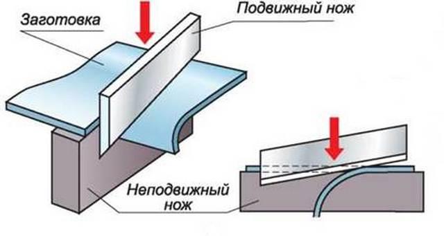 схема работы ножей