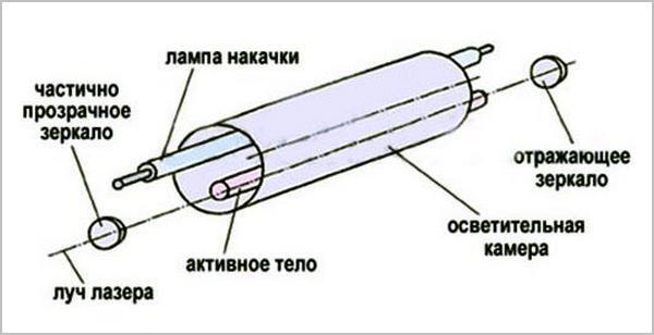 схема твердого элемента