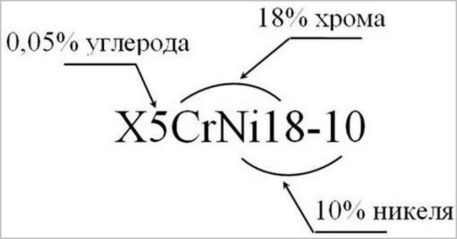 обозначение элементов пример