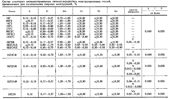 таблица дешевого материала