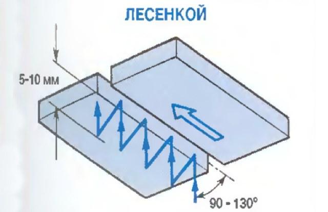 лесенка электродом движение