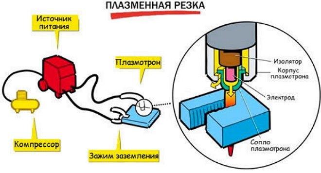 общая конструкция узлов