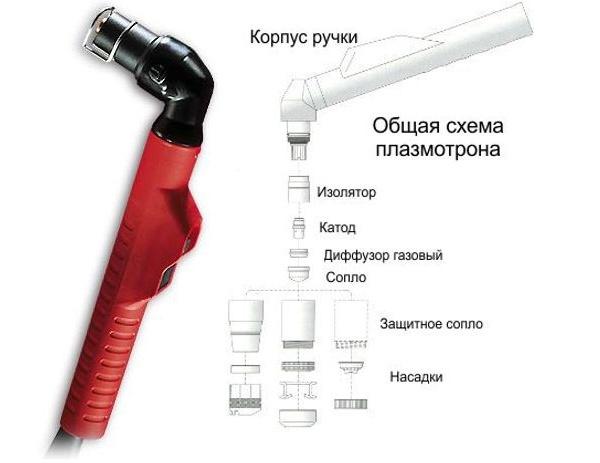 общая схема плазмотрона