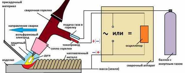 схема оборудования с аргоном