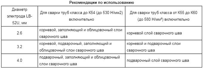 таблица по применению