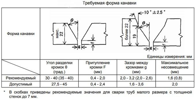 формы разделки кромок