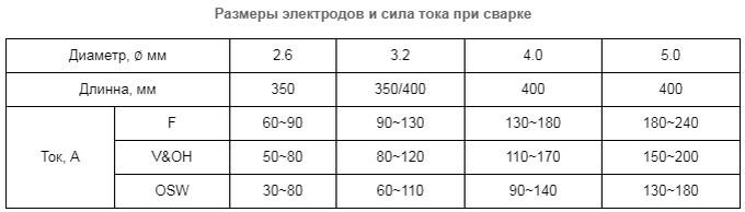 настройка силы тока таблица