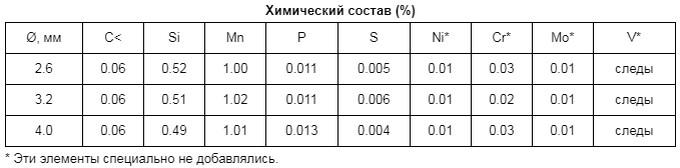 химический состав в таблице
