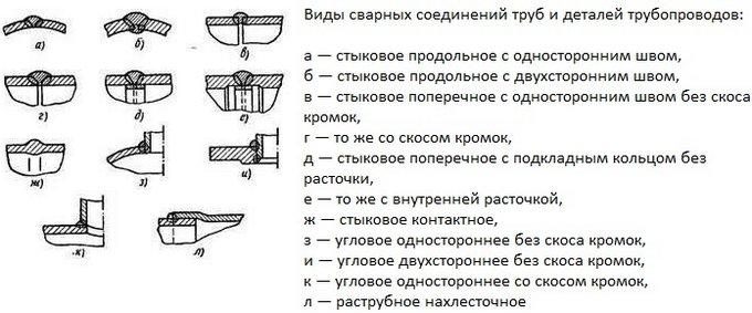 виды соединений трубопроводов