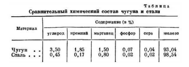 таблица химического состава