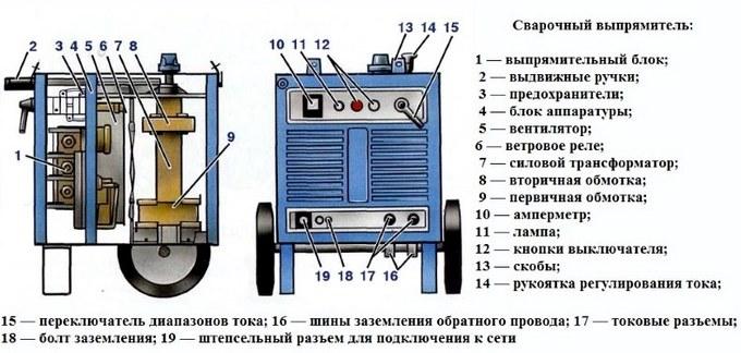 устройство выпрямителя
